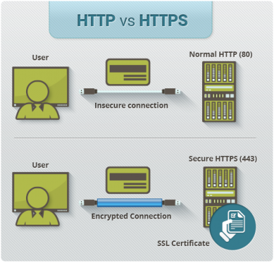 Difference between HTTP vs HTTPS